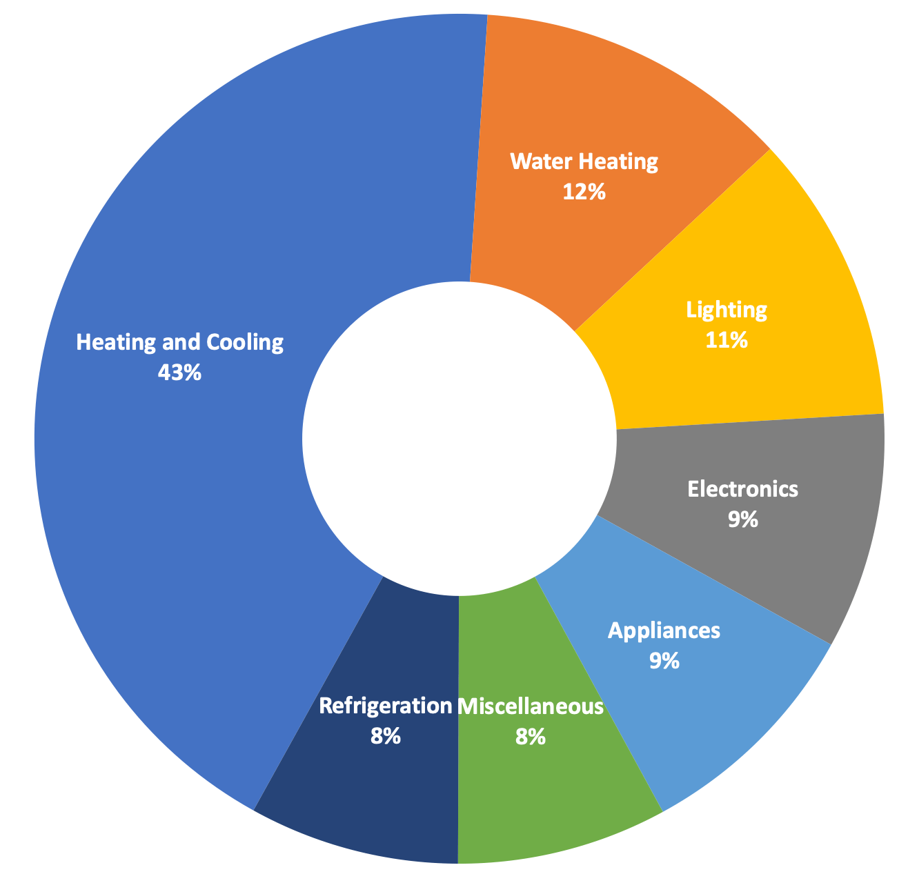 Home Energy Use